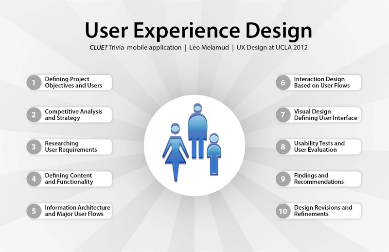 user experience presentation cover