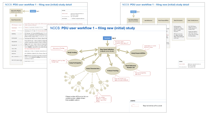 researching cancer management users flow accomplishing tasks